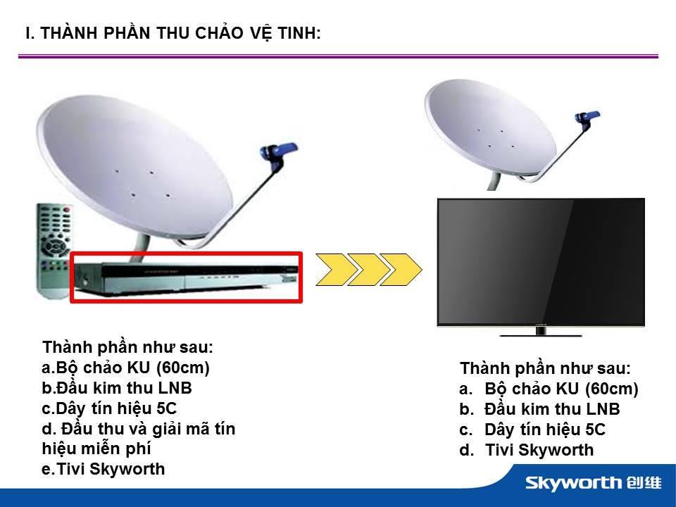 Thành phần chảo thu tín hiệu vệ tinh cho tivi led skyworth