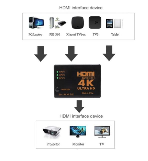 Thiết bị gom kênh HDMI 3 ngõ vào 1 ngõ ra